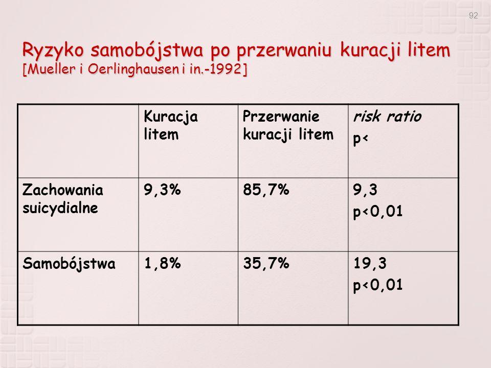 Ryzyko samobójstwa po przerwaniu kuracji litem [Mueller i Oerlinghausen i in.-1992]